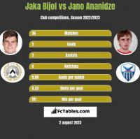 Jaka Bijol vs Jano Ananidze h2h player stats