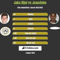 Jaka Bijol vs Joaozinho h2h player stats