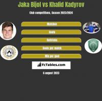Jaka Bijol vs Khalid Kadyrov h2h player stats