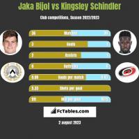 Jaka Bijol vs Kingsley Schindler h2h player stats