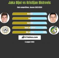 Jaka Bijol vs Kristijan Bistrovic h2h player stats