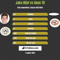 Jaka Bijol vs Guus Til h2h player stats