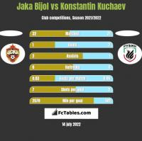 Jaka Bijol vs Konstantin Kuchaev h2h player stats