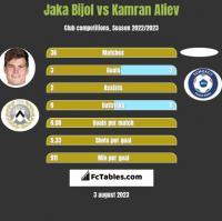Jaka Bijol vs Kamran Aliev h2h player stats