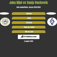 Jaka Bijol vs Vanja Vucicevic h2h player stats