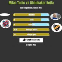 Milan Tucic vs Aboubakar Keita h2h player stats
