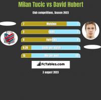 Milan Tucic vs David Hubert h2h player stats