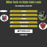 Milan Tucic vs Dylan Saint-Louis h2h player stats