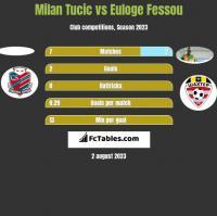 Milan Tucic vs Euloge Fessou h2h player stats