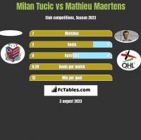 Milan Tucic vs Mathieu Maertens h2h player stats