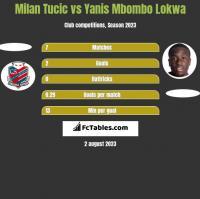 Milan Tucic vs Yanis Mbombo Lokwa h2h player stats