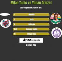 Milan Tucic vs Yohan Croizet h2h player stats