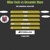 Milan Tucic vs Alexander Maes h2h player stats