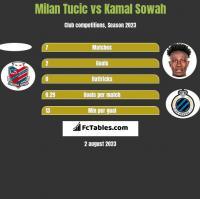 Milan Tucic vs Kamal Sowah h2h player stats