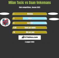 Milan Tucic vs Daan Vekemans h2h player stats