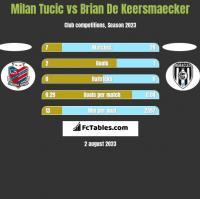 Milan Tucic vs Brian De Keersmaecker h2h player stats