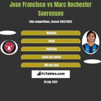 Jose Francisco vs Marc Rochester Soerensen h2h player stats
