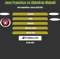 Jose Francisco vs Shkodran Maholli h2h player stats