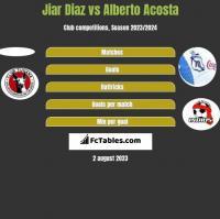 Jiar Diaz vs Alberto Acosta h2h player stats