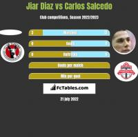 Jiar Diaz vs Carlos Salcedo h2h player stats