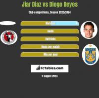 Jiar Diaz vs Diego Reyes h2h player stats