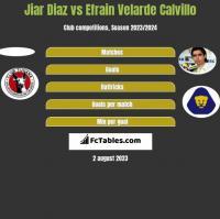 Jiar Diaz vs Efrain Velarde Calvillo h2h player stats