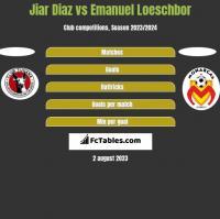 Jiar Diaz vs Emanuel Loeschbor h2h player stats