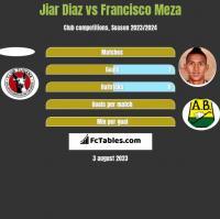 Jiar Diaz vs Francisco Meza h2h player stats
