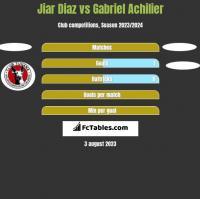Jiar Diaz vs Gabriel Achilier h2h player stats