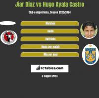 Jiar Diaz vs Hugo Ayala Castro h2h player stats