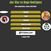 Jiar Diaz vs Hugo Rodriguez h2h player stats