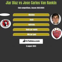 Jiar Diaz vs Jose Carlos Van Rankin h2h player stats