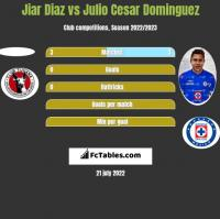 Jiar Diaz vs Julio Cesar Dominguez h2h player stats