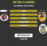 Jiar Diaz vs Juninho h2h player stats