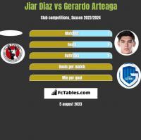Jiar Diaz vs Gerardo Arteaga h2h player stats