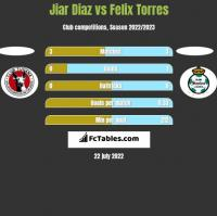 Jiar Diaz vs Felix Torres h2h player stats