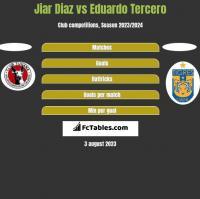 Jiar Diaz vs Eduardo Tercero h2h player stats