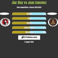 Jiar Diaz vs Juan Sanchez h2h player stats