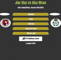 Jiar Diaz vs Diaz Rivas h2h player stats
