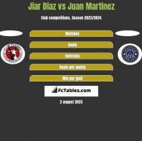 Jiar Diaz vs Juan Martinez h2h player stats
