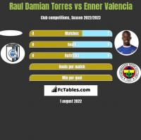 Raul Damian Torres vs Enner Valencia h2h player stats