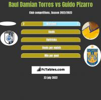 Raul Damian Torres vs Guido Pizarro h2h player stats