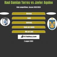 Raul Damian Torres vs Javier Aquino h2h player stats