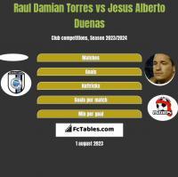 Raul Damian Torres vs Jesus Alberto Duenas h2h player stats