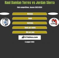 Raul Damian Torres vs Jordan Sierra h2h player stats