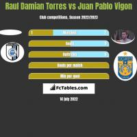Raul Damian Torres vs Juan Pablo Vigon h2h player stats