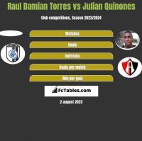 Raul Damian Torres vs Julian Quinones h2h player stats
