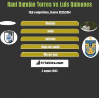 Raul Damian Torres vs Luis Quinones h2h player stats