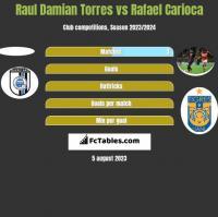 Raul Damian Torres vs Rafael Carioca h2h player stats