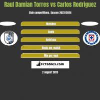 Raul Damian Torres vs Carlos Rodriguez h2h player stats